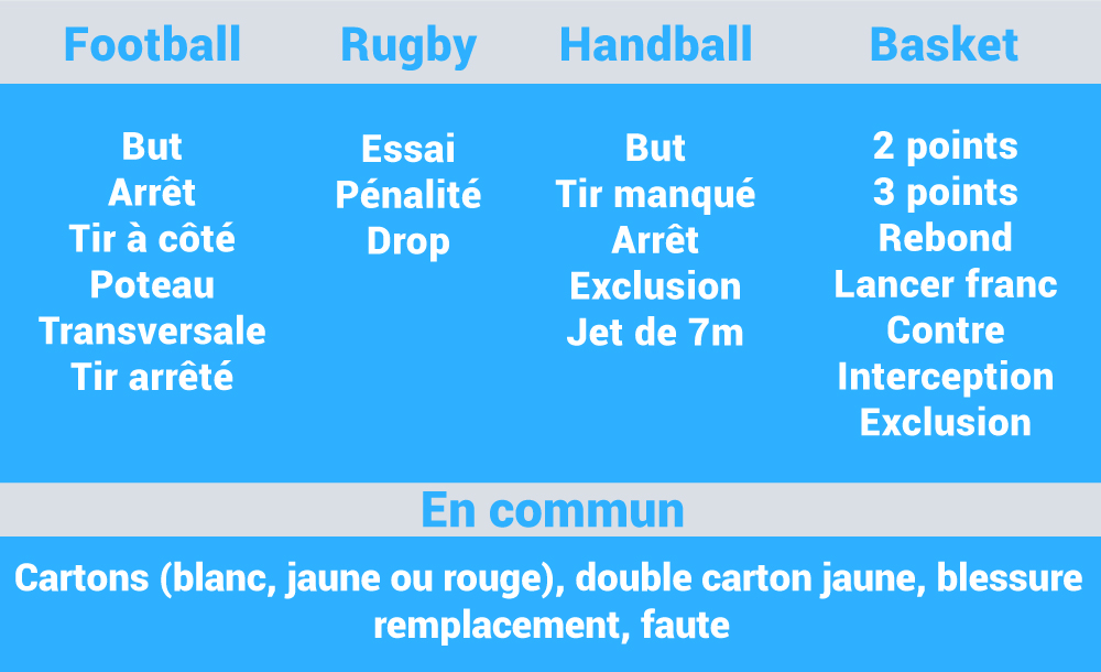 liste des actions disponibles